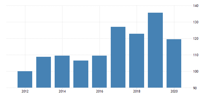 united states manufacturing nondurable goods sector textile mills and textile product mills purchased services fed data
