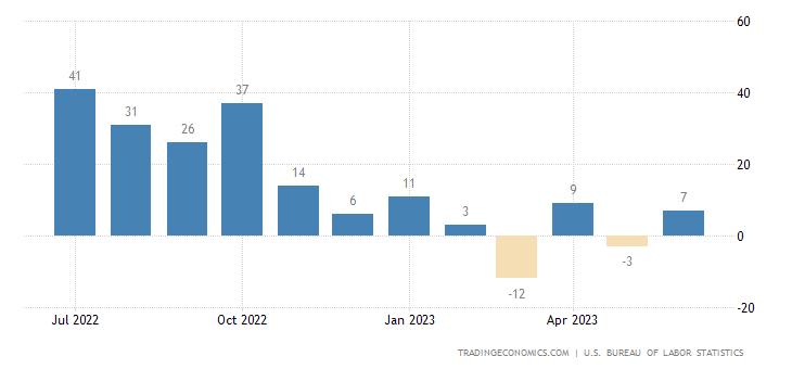United States Manufacturing Payrolls