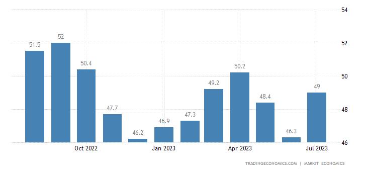 United States Manufacturing PMI