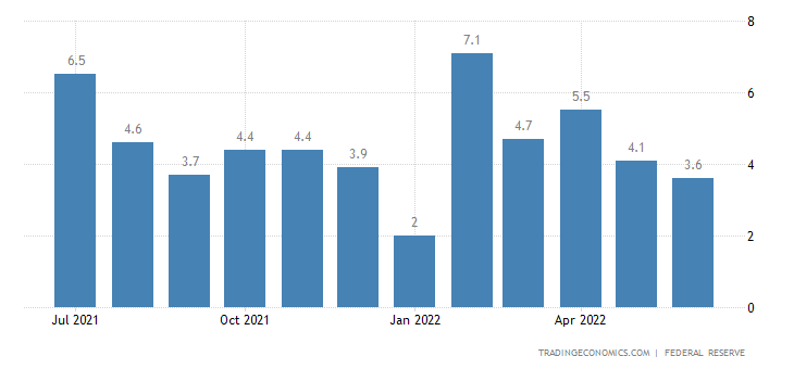United States Manufacturing Production