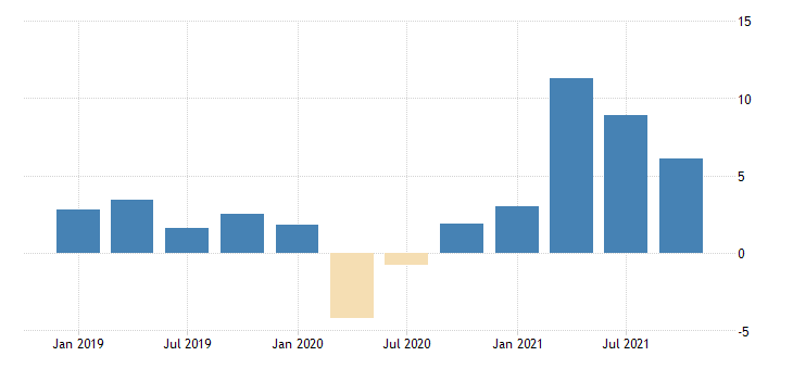 united states manufacturing sector compensation fed data