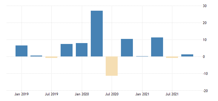 united states manufacturing sector compensation per hour fed data