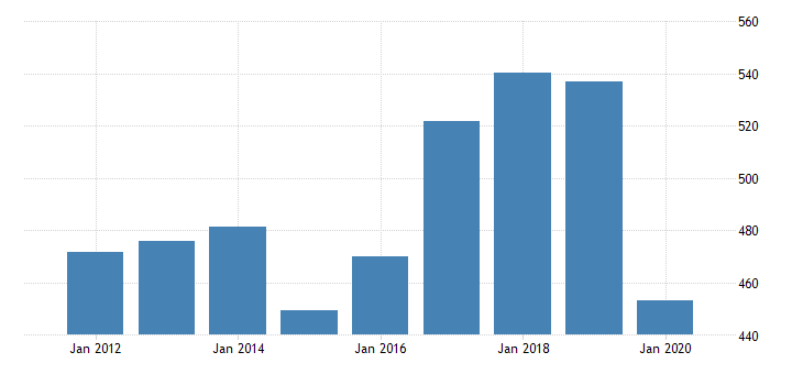 united states manufacturing sector cost of purchased services fed data