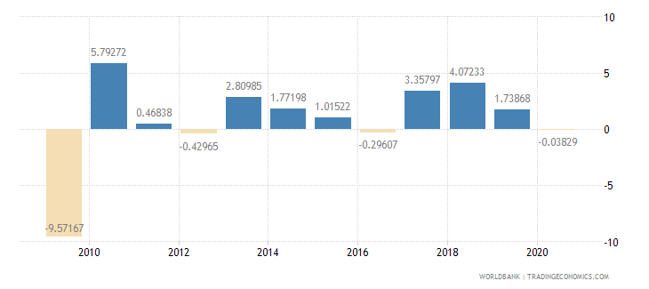 united states manufacturing value added annual percent growth wb data