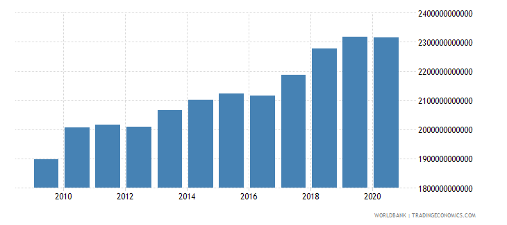 united states manufacturing value added constant lcu wb data