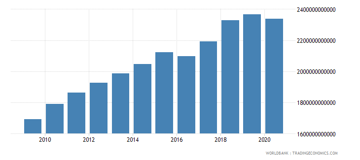 united states manufacturing value added current lcu wb data