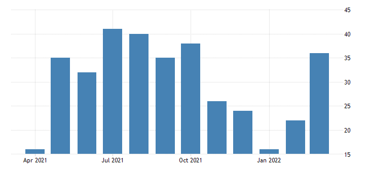 united states marginal inflows to employed 16 years and over women thous of persons fed data