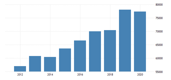 united states median household income in california fed data