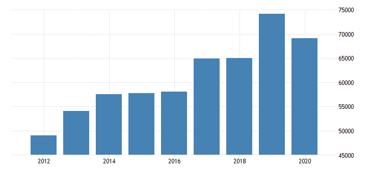 united states median household income in delaware fed data