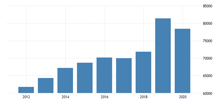 united states median household income in minnesota fed data