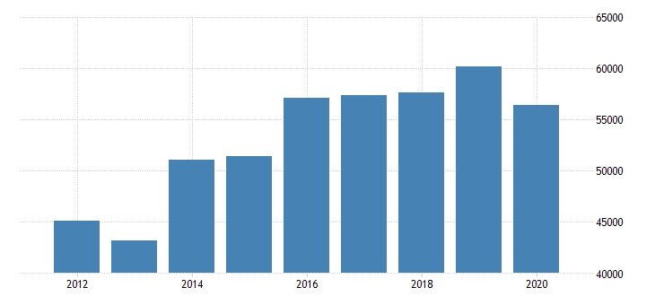 united states median household income in montana fed data