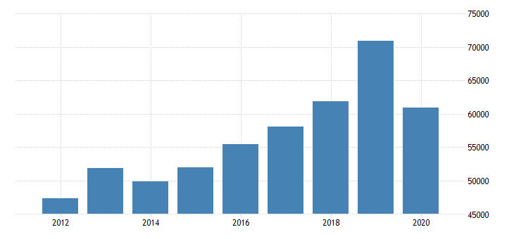 united states median household income in nevada fed data