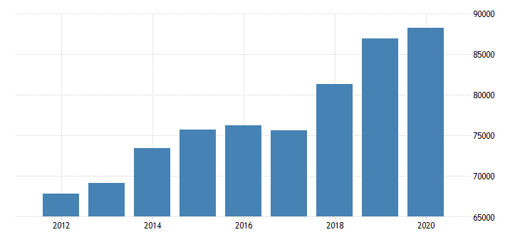 united states median household income in new hampshire fed data