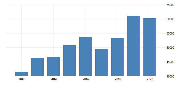united states median household income in north carolina fed data