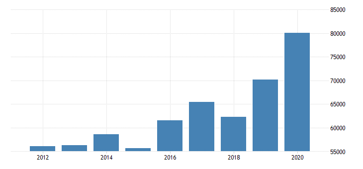 united states median household income in rhode island fed data