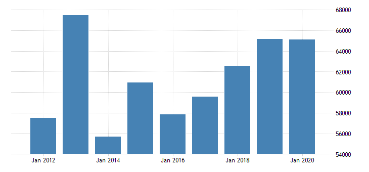 united states median household income in wyoming fed data