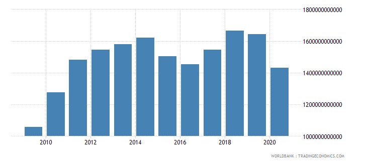 united states merchandise exports by the reporting economy us dollar wb data