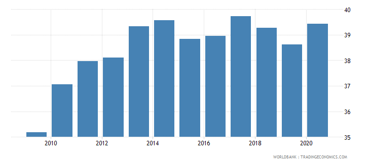 united states merchandise exports to developing economies outside region percent of total merchandise exports wb data