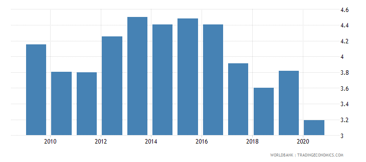 united states merchandise exports to economies in the arab world percent of total merchandise exports wb data