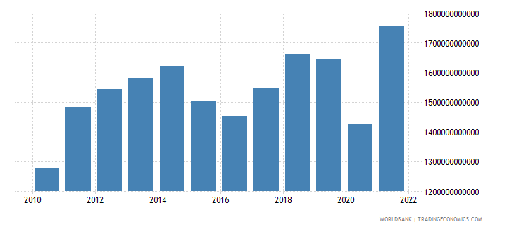 united states merchandise exports us dollar wb data