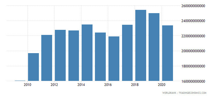 united states merchandise imports by the reporting economy us dollar wb data