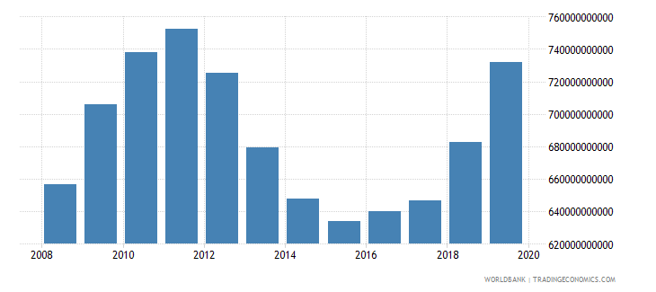 united states military expenditure current lcu wb data