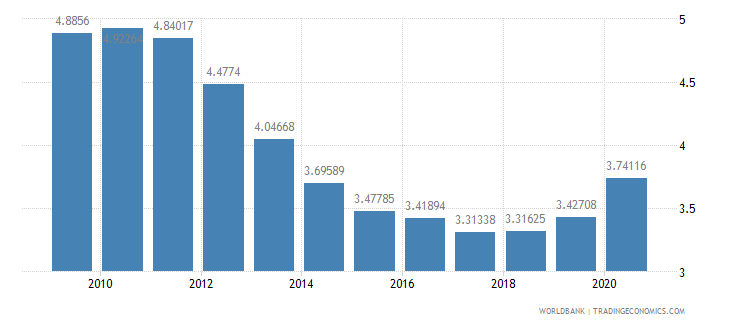 united states military expenditure percent of gdp wb data