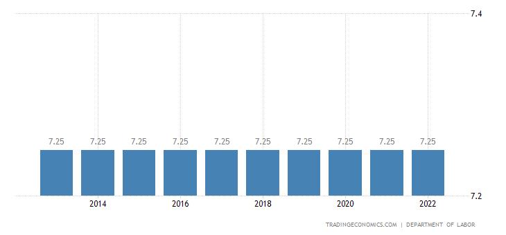 United States Federal Minimum Hourly Wage | 2019 | Data