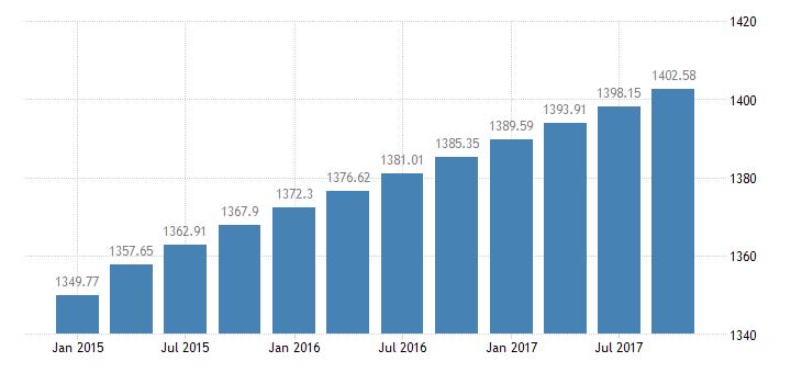 united states miscellaneous liabilities  liabilities  balance sheet of nonfarm noncorporate business bil of $ q nsa fed data
