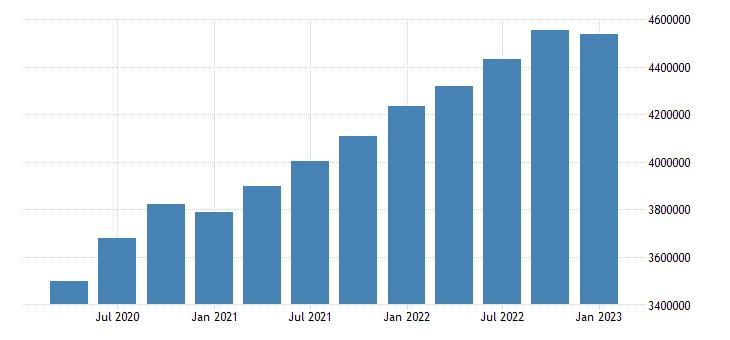 united states mississippi residence adjustment mil of $ q saar fed data