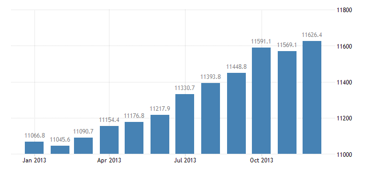 united states monetary services index m2 bil of $ m sa fed data