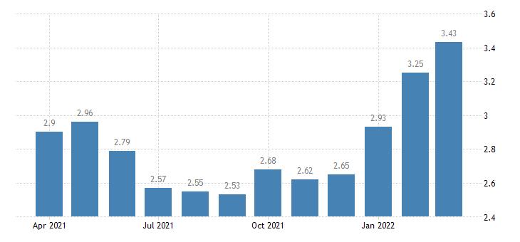 united states moodys seasoned aaa corporate bond yield percent m na fed data