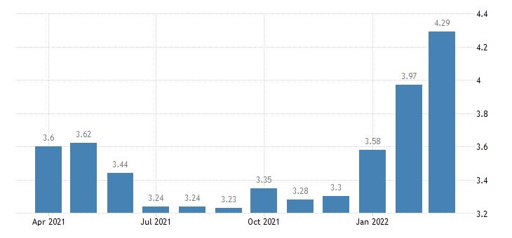 united states moodys seasoned baa corporate bond yield percent m na fed data