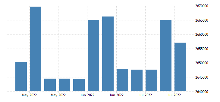 united states mortgage backed securities maturing in over 10 years mil of $ w nsa fed data