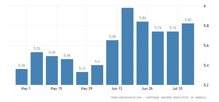United States MBA 30-Yr Mortgage Rate