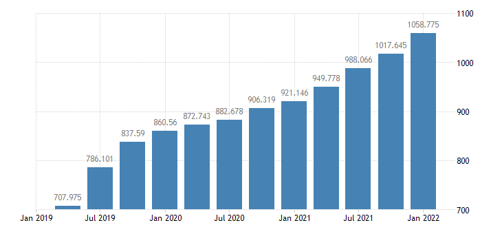 united states mortgages  liabilities  balance sheet of nonfarm nonfinancial corporate business bil of $ q nsa fed data