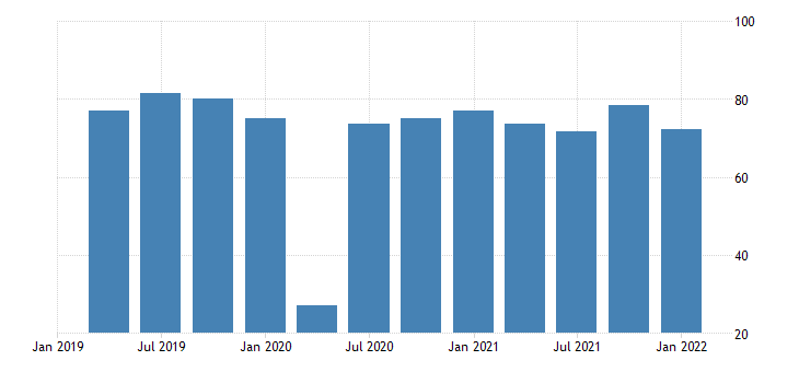 united states motor vehicle output final sales of domestic product exports bil of dollar fed data