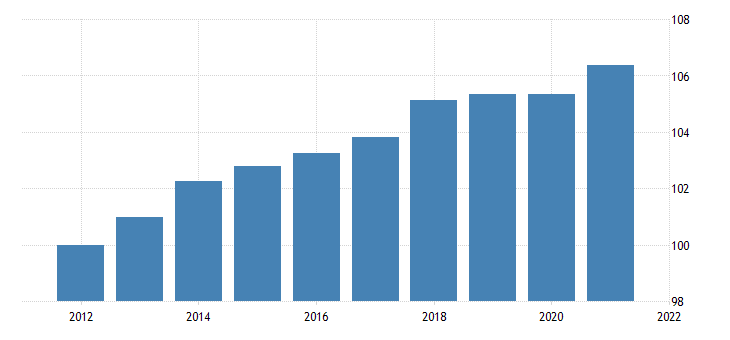 united states motor vehicle output final sales of domestic product exports chain type price index fed data