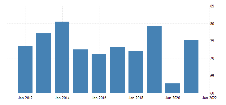united states motor vehicle output final sales of domestic product exports fed data