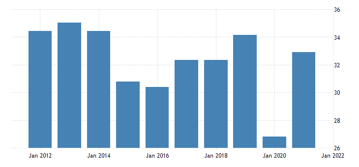 united states motor vehicle output final sales of domestic product exports trucks fed data