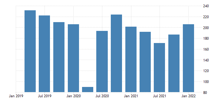 united states motor vehicle output final sales of domestic product imports bil of dollar fed data