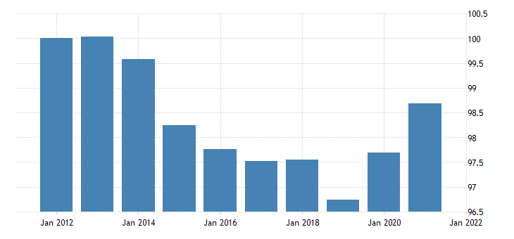 united states motor vehicle output final sales of domestic product imports chain type price index fed data