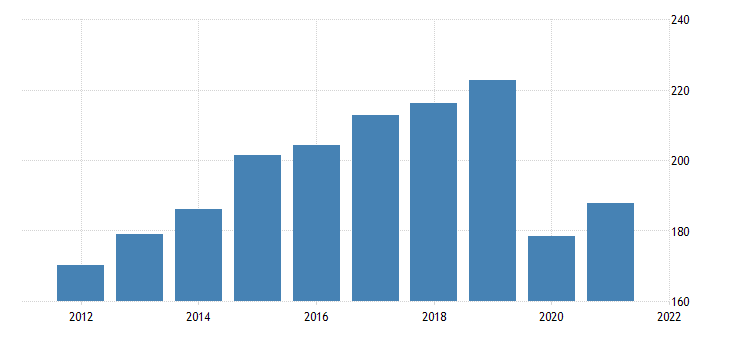 united states motor vehicle output final sales of domestic product imports fed data