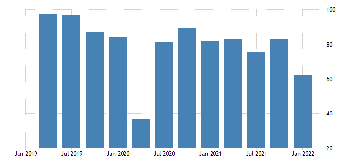 united states motor vehicle output final sales of domestic product imports trucks bil of dollar fed data