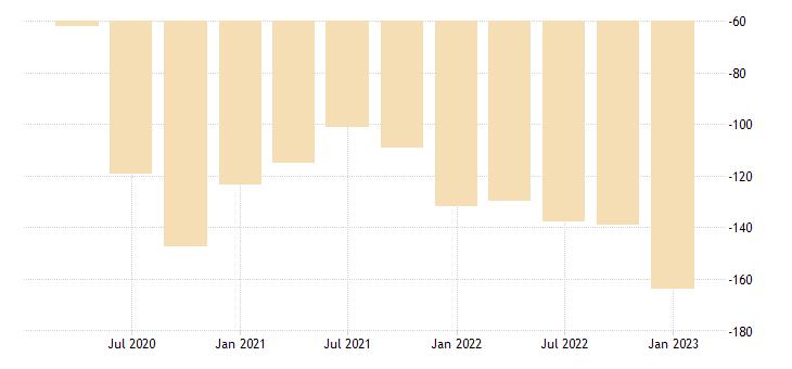 united states motor vehicle output net exports bil of dollar fed data