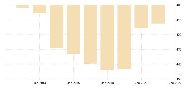 united states motor vehicle output net exports fed data