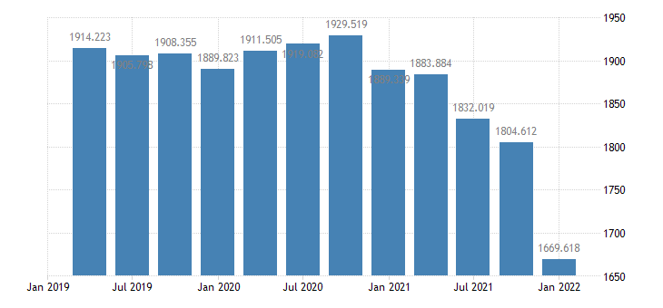 united states municipal securities  assets  balance sheet of households and nonprofit organizations bil of $ q nsa fed data