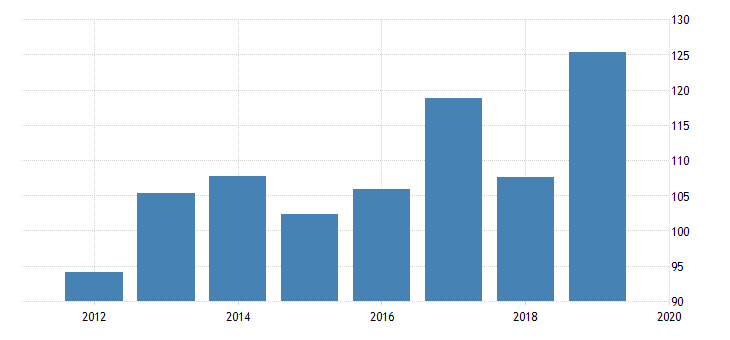 united states mutual fund assets to gdp for united states fed data