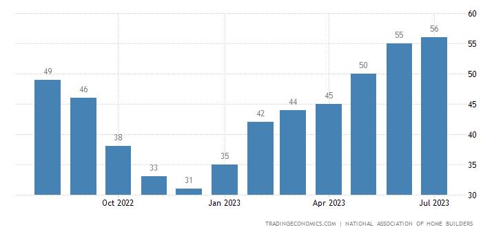United States Nahb Housing Market Index