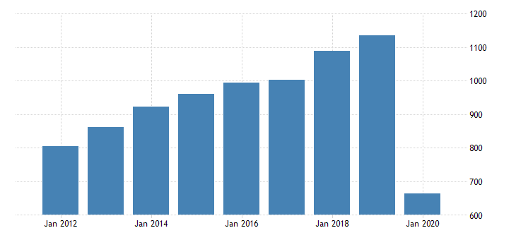 united states national income domestic business corporate business taxes on production and imports less subsidies plus business current transfer payments fed data
